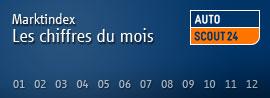 Indice de marché AutoScout24
